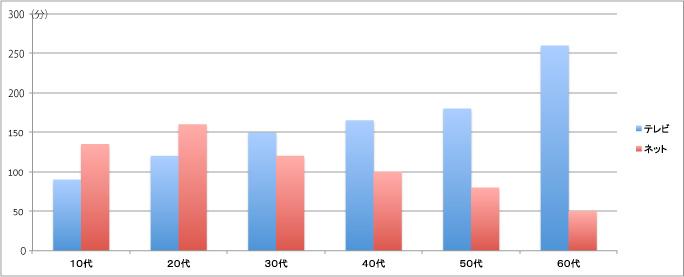 年齢が上がるほどネットよりテレビの利用時間が長い